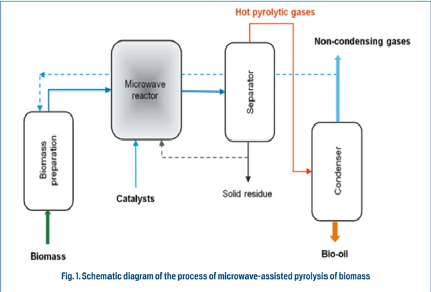 microwave-assisted pyrolysis of biomass